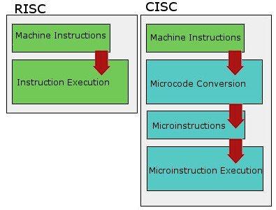 x86 vs risc