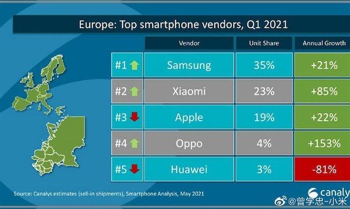 Fabricantes que mais venderam smartphones na Europa no primeiro trimestre de 2021. Crédito: Canalys