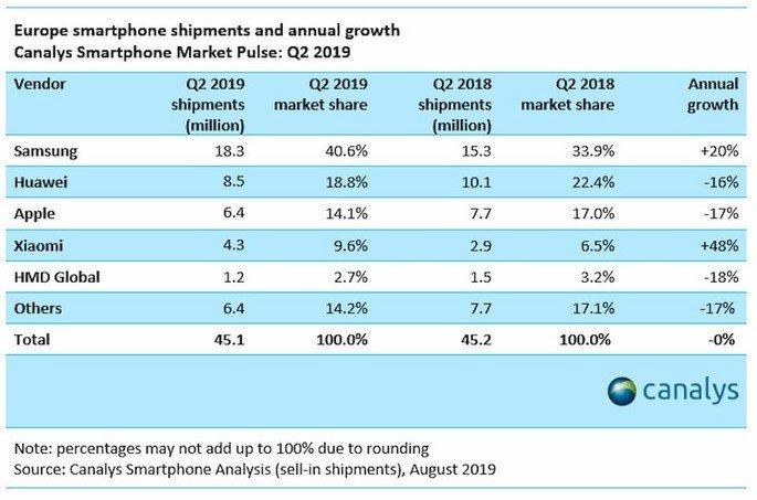 Xiaomi Apple, Samsung Huawei Europa