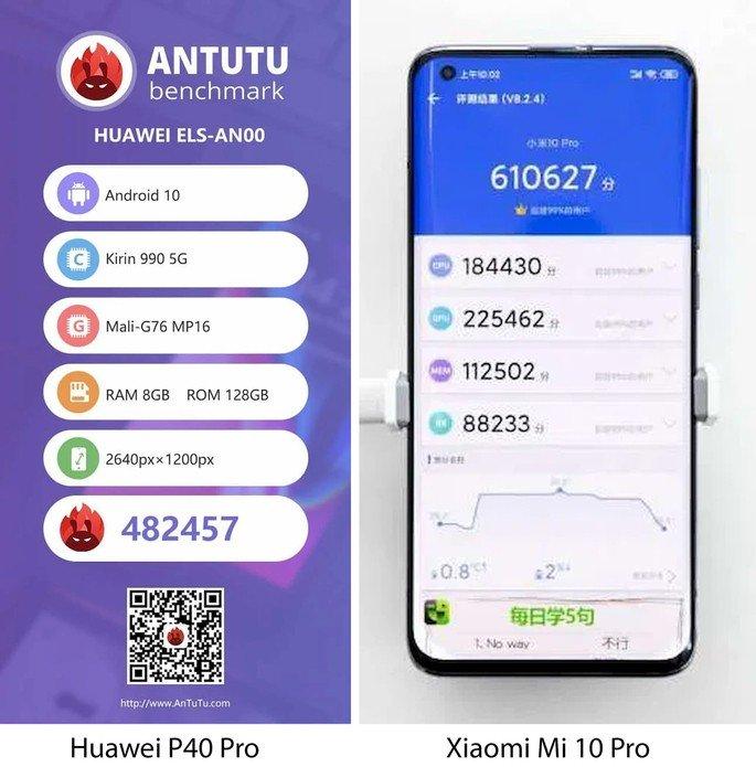 Huawei P40 Pro e Xiaomi Mi 10 Pro