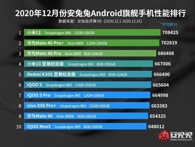 Ranking de dezembro do AnTuTu na China. Xiaomi Mi 11 é o líder