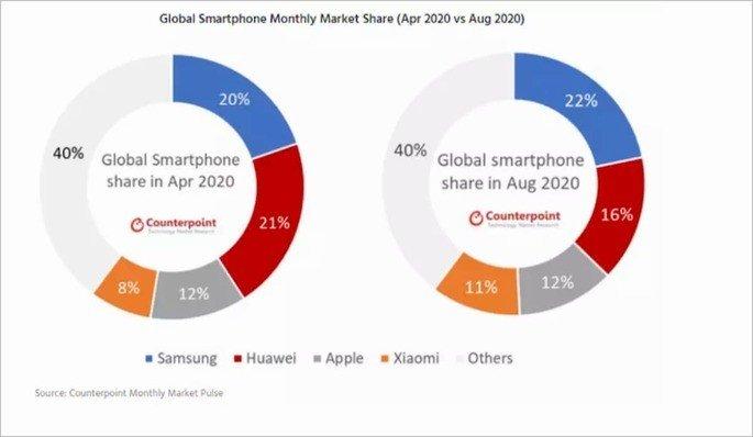 smartphones Samsung Xiaomi Huawei