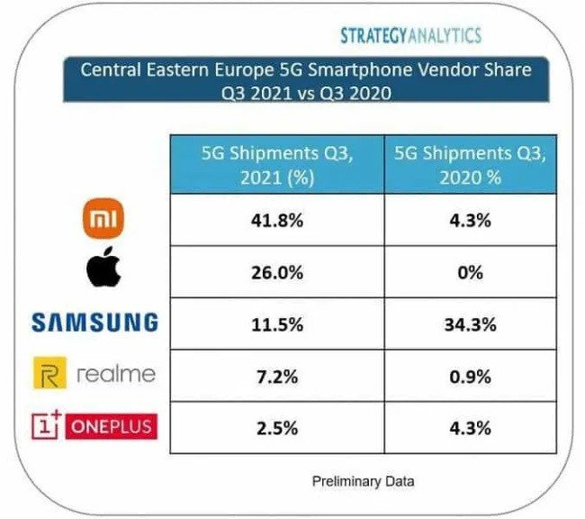 Xiaomi Strategy Analytics